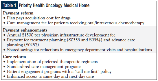 Priority Health Oncology Medical Home