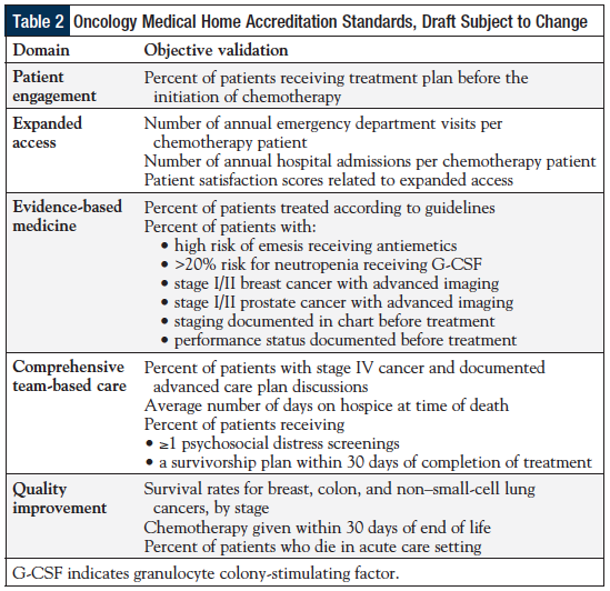 Oncology Medical Home Accreditation Standards, Draft Subject To Change