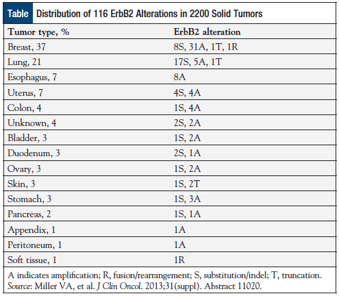 Table: Distribution of 116 ErbB2 Alterations in 2200 Solid Tumors.