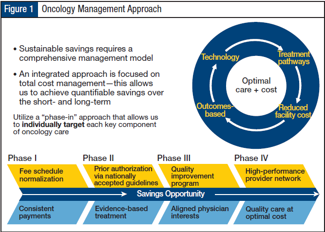 Oncology Management Approach